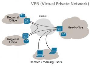 diagram cara kerja VPN hosting