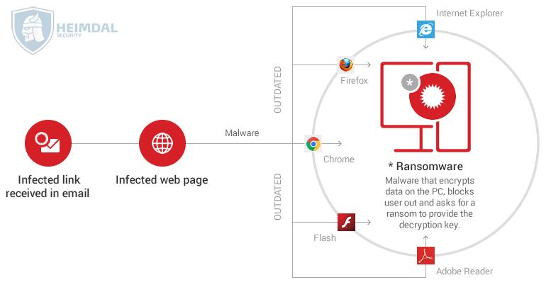 cara-penyebaran-ransomware