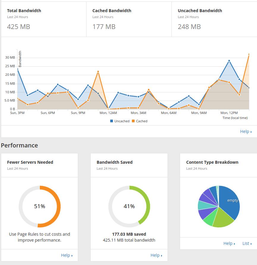 web statistik setelah memasang cloudflare di wordpress