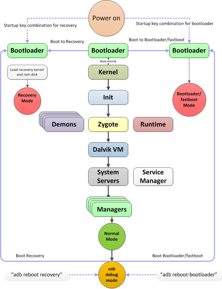 urutan proses booting pada android