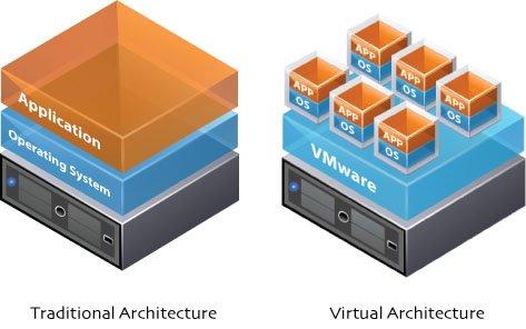 perbedaan arsitektur server modern dengan server tradisional (lama)