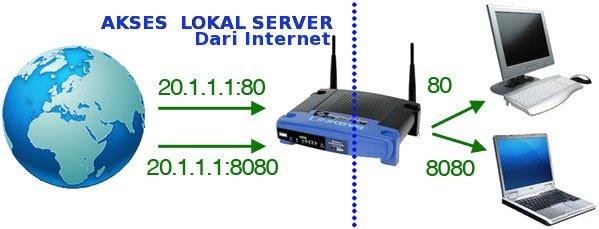 Cara Akses Server Lokal Via Jaringan Internet LENGKAP