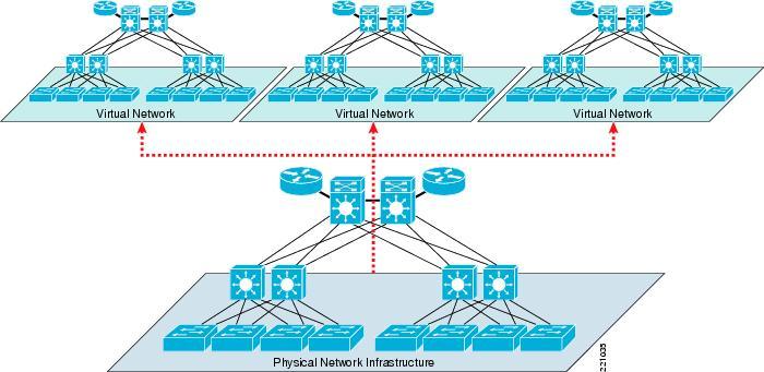 virtualisasi jaringan network