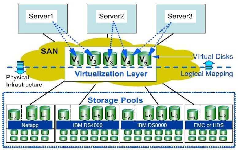 virtualisasi storage