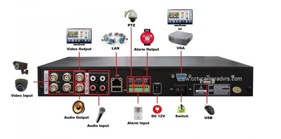 contoh jenis standalone DVR dengan fitur yang tersedia
