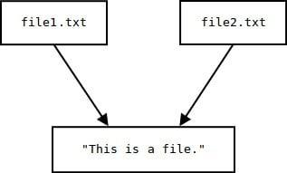 penjelasan hard link linux