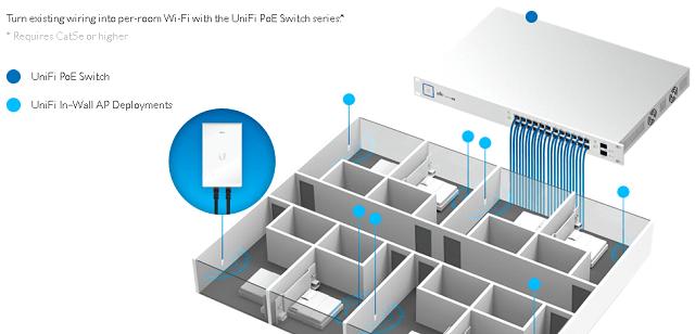UniFi in wall - WiFi AP yang dipasang di dinding