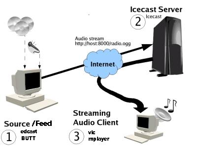 cara kerja icecast untuk membuat radio streaming server