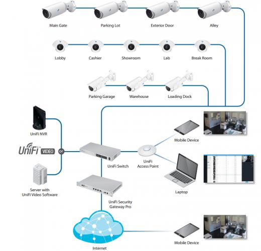 Merekam dan memanage unifi camera menjadi lebih mudah dengan UniFi NVR , sudah support hybrid cloud key untuk akses darimanapun melalui internet