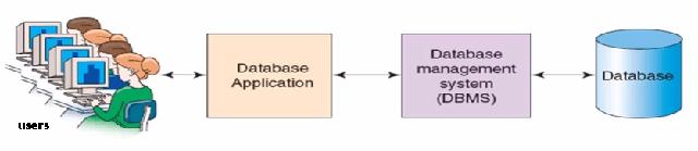 skematik penggunaan database pada aplikasi database