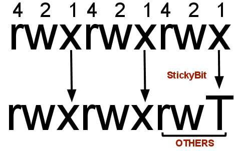sticky bit permission tanpa executable permission