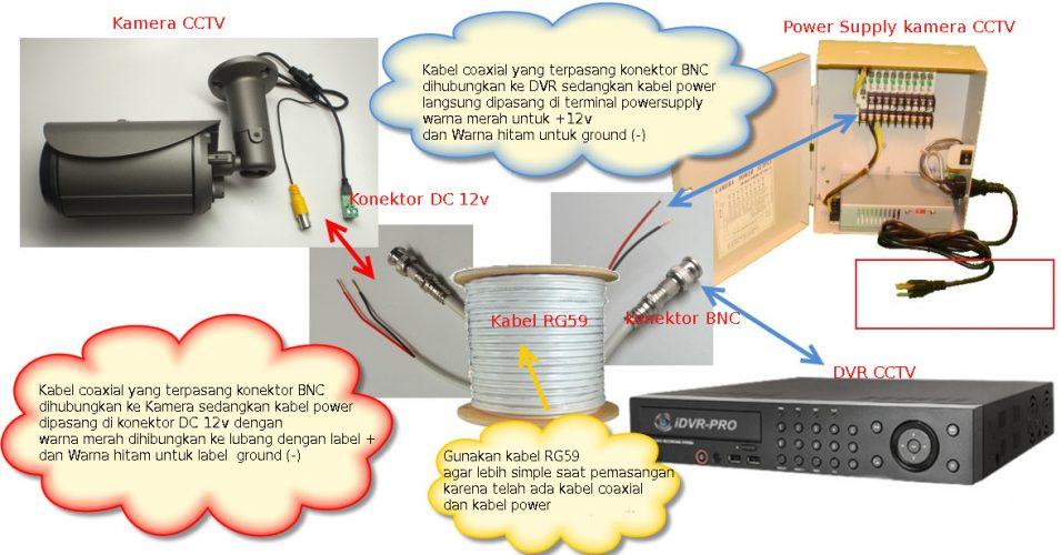 skema installasi perangkat cctv
