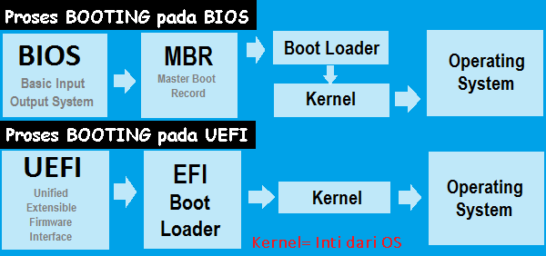 proses booting legacy BIOS vs UEFI firmware