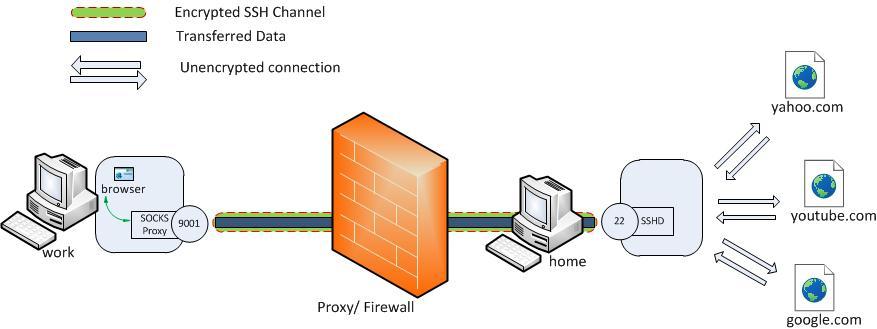 ilustrasi cara kerja SSH tunnel