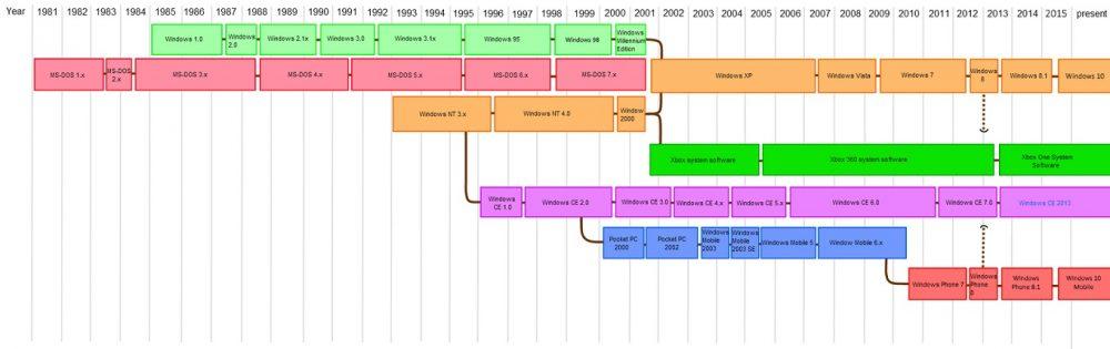 timeline pengembangan sistem operasi windows microsoft