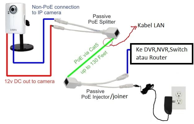 konektor IP cctv poe joiner injector dan poe splitter