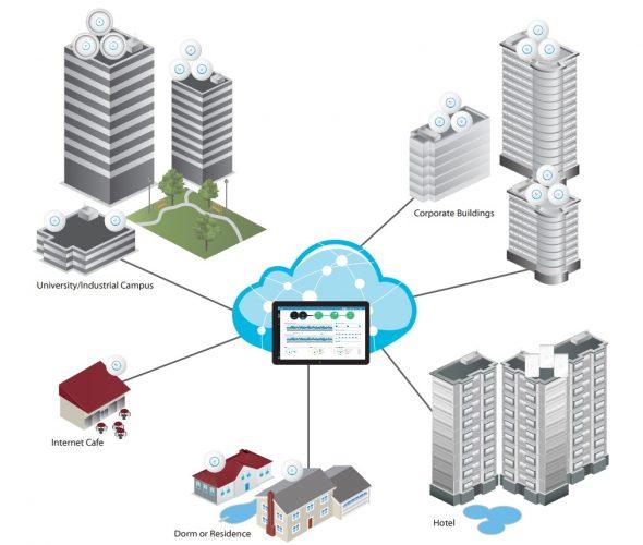 mudah mengelola jaringan Wifi yang besar dengan UniFi dan UniFi controller