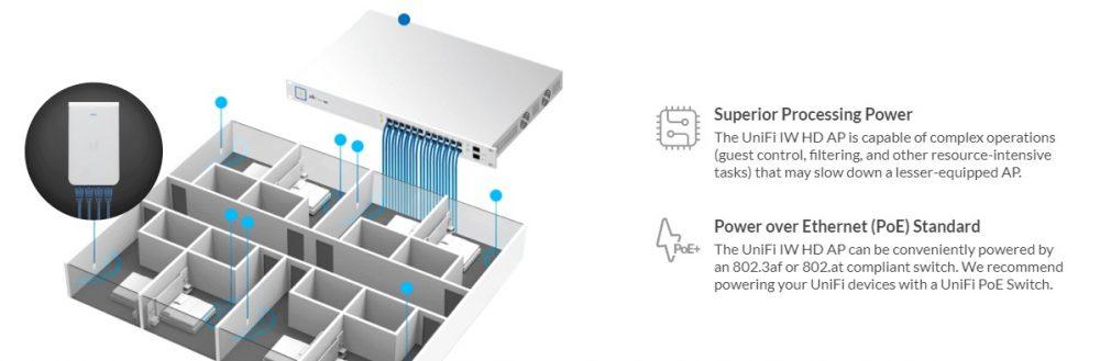 UniFi in wall solusi per room wifi