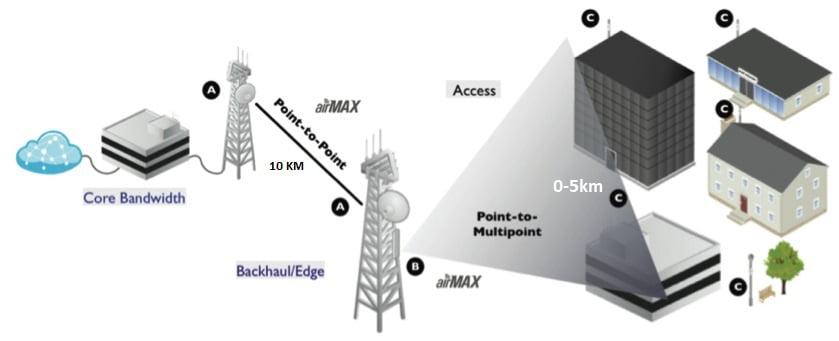 ilustrasi jaringan wireless induk point to point PtP dan jaringan distribusi Point to multi point PtMP