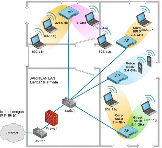 diagram jaringan wifi hotspot