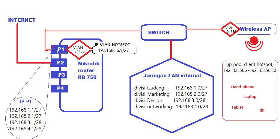 jaringan wifi hotspot kantor dengan VLAN