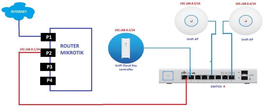 gambar topologi jaringan wifi hotspot yang akan dibuat