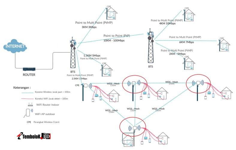 Radio mode AP repeater pada jaringan Wireless