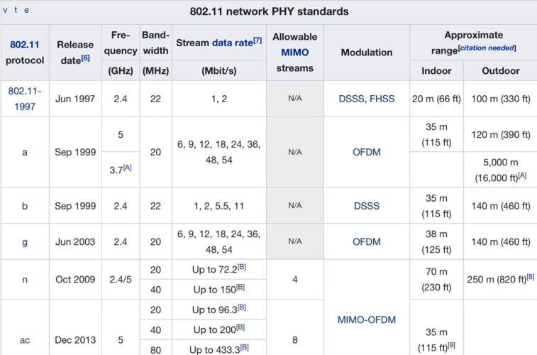 tabel jangkauan sinyal wifi dan standar iEEE