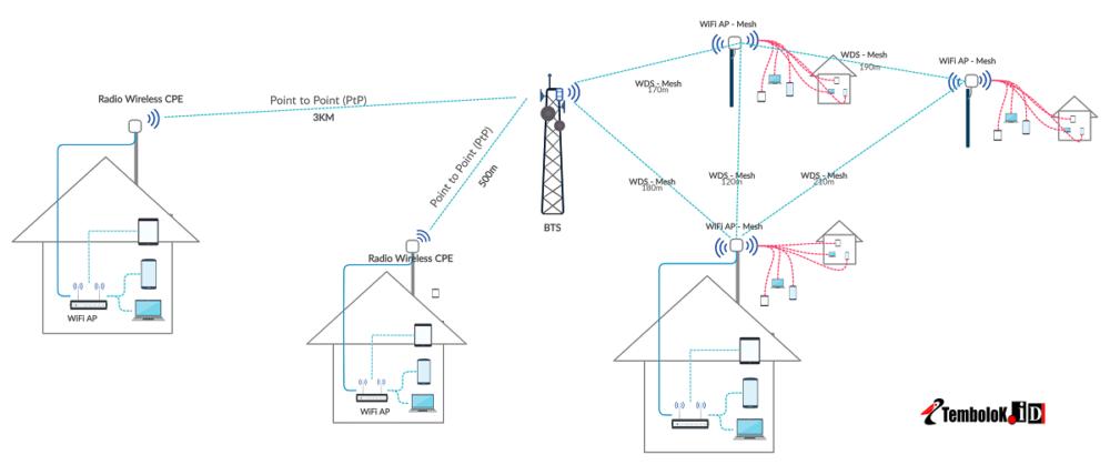 gambar jaringan wifi outdoor jarak jauh