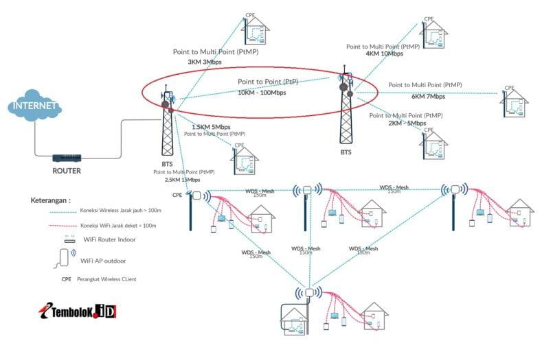 jaringan wireless Utama point to point PtP untuk backbone/backhaul kecepatan tinggi.