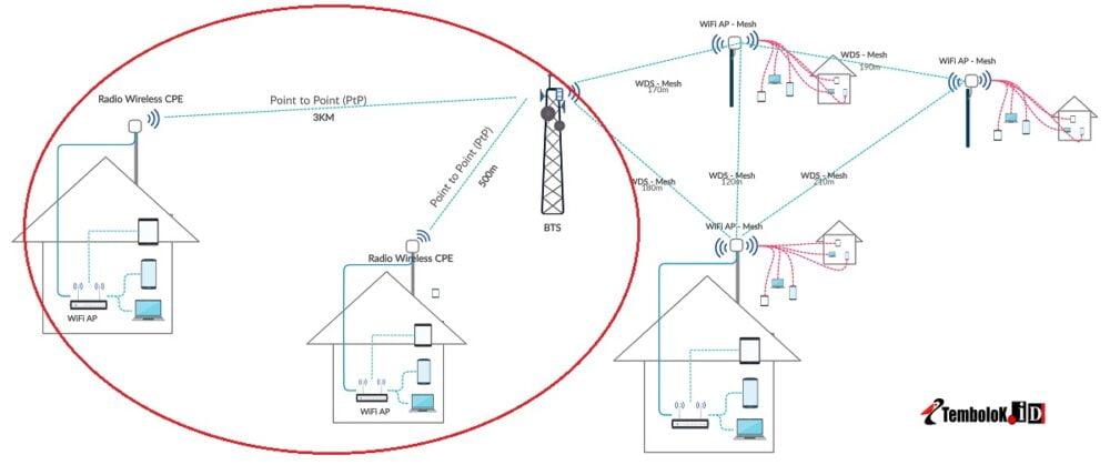 cara membuat jaringan wifi jarak jauh