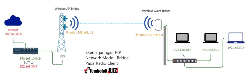 skema network mode  bridge pada jaringan wireless