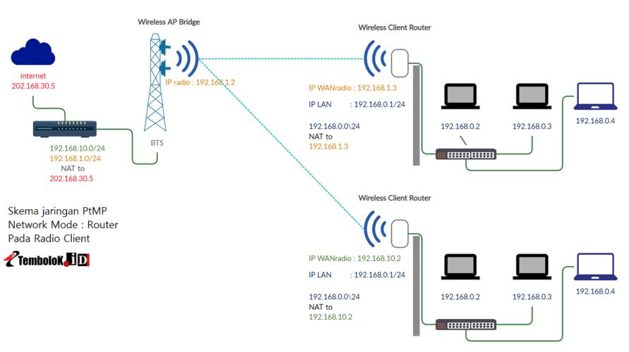 skema network mode  router pada jaringan wireless