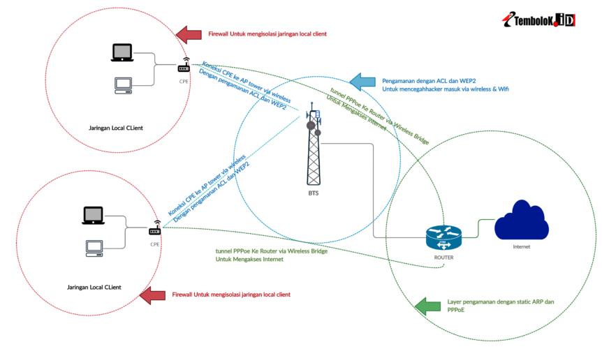 skema pengamanan jaringan wireless RT RW Net sederhana