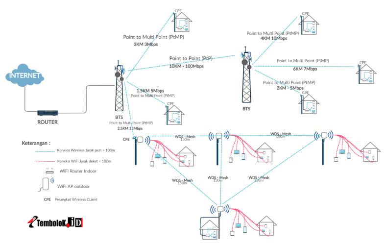 skema jaringan WiFi Hotspot dan wireless