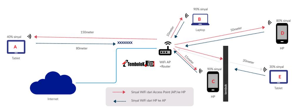 skema car akerja jaringan wifi