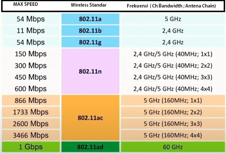tabel kecepatan data transfer radio, frekuensi dan lebar channel wireless dan wifi