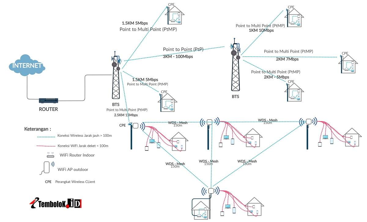 topologi jaringan RT RW Net menggunakan WiFi dan Wireless